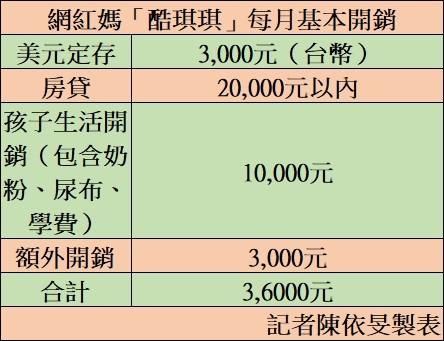 東森直消電商 - 美元保單